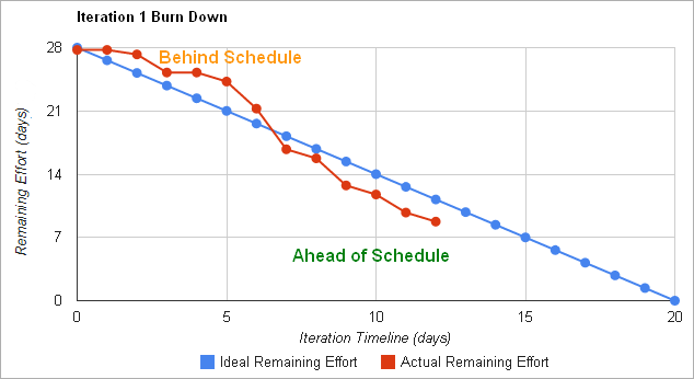 Jira Burndown Chart - Jswserver 1693 burndown charts for released