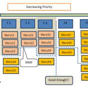 Dependency Management in Scrum