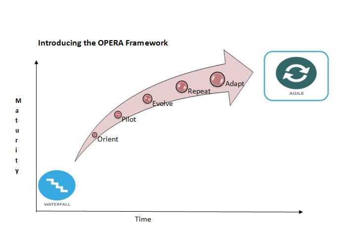 Opera framework